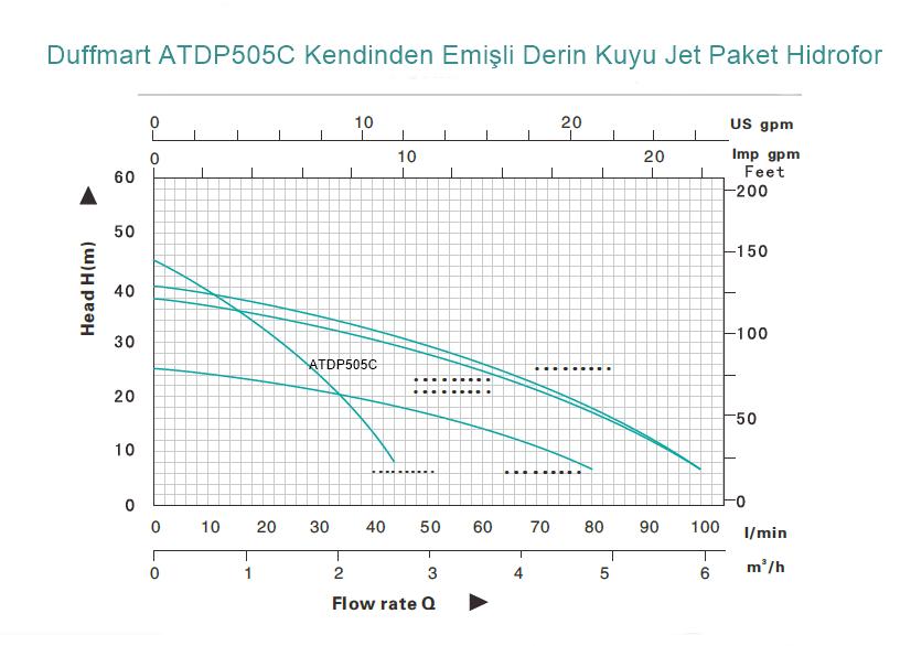 Duffmart ATDP505C Kendinden Emişli Derin Kuyu Jet Paket Hidrofor