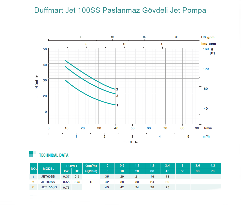 Duffmart Jet 100SS Paslanmaz Gövdeli Jet Pompa