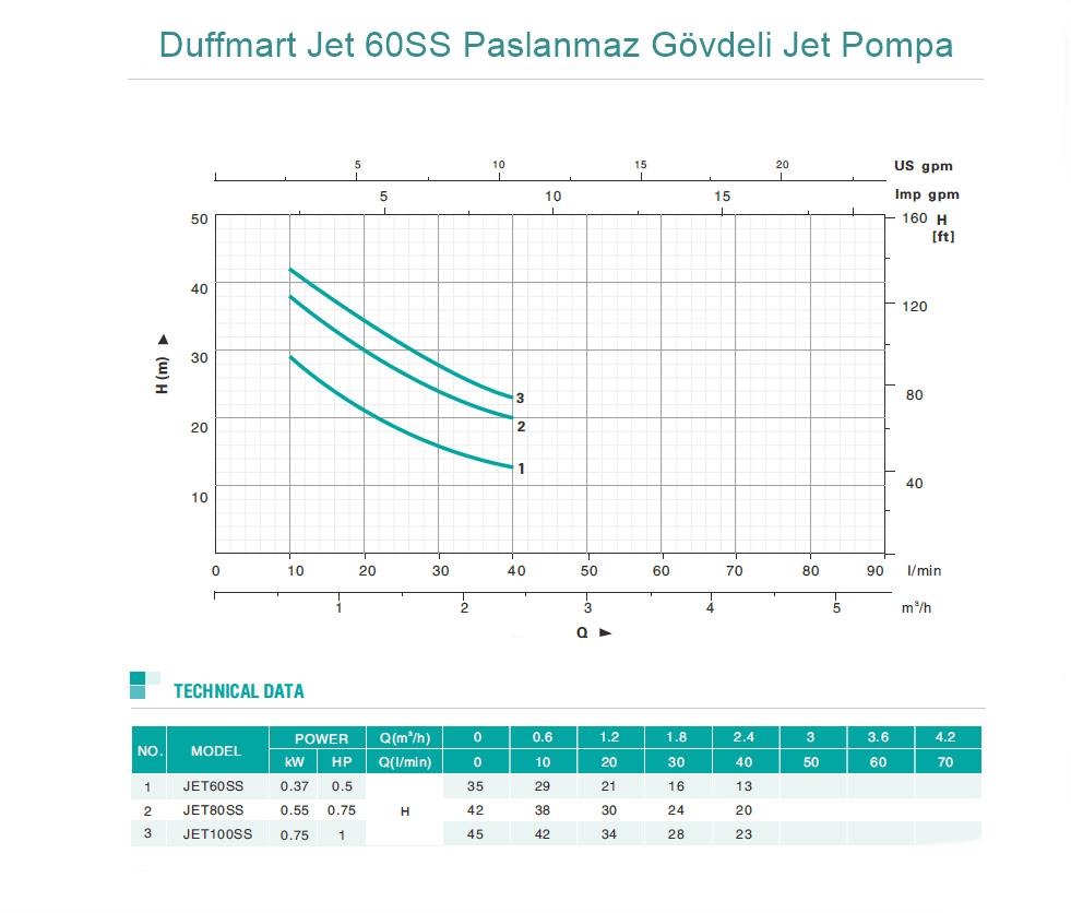 Duffmart Jet 60SS Paslanmaz Gövdeli Jet Pompa