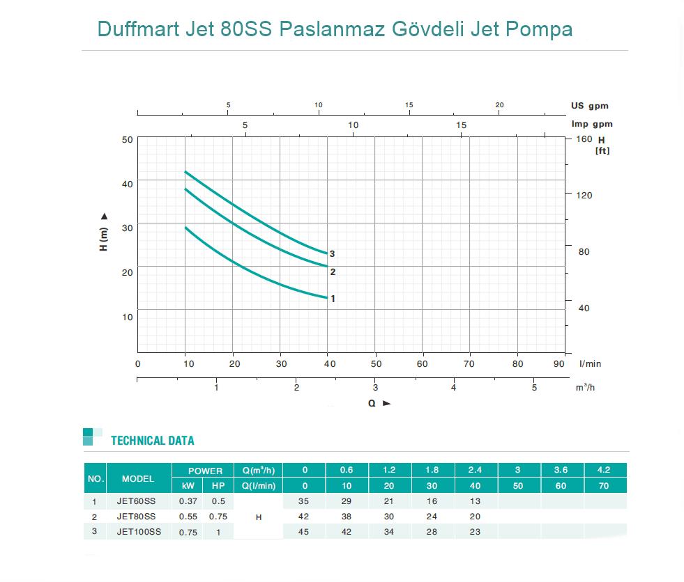 Duffmart Jet 80SS Paslanmaz Gövdeli Jet Pompa