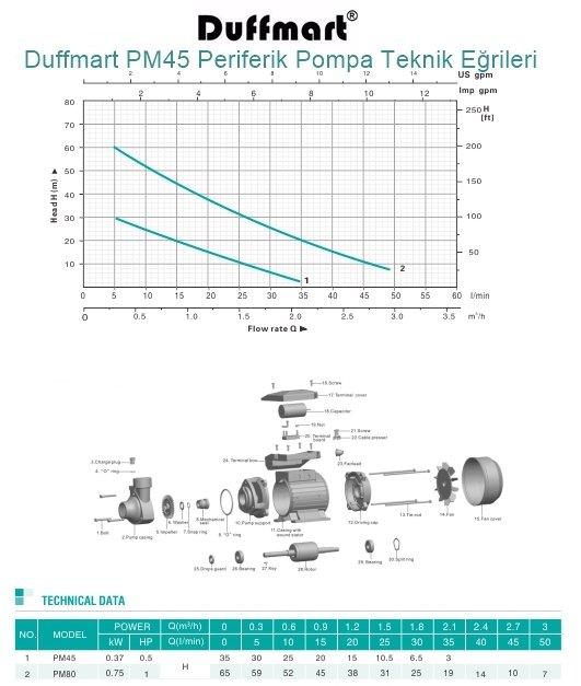 Duffmart PM45 Periferik Pompa